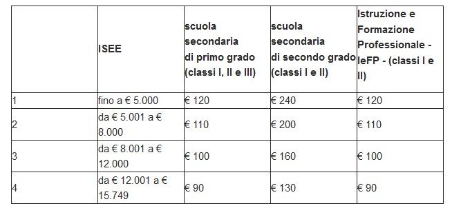 Tabella Dote Scuola 2019/2020