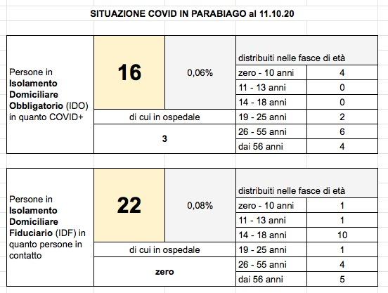 Situazione Covid 11 ottobre 2020